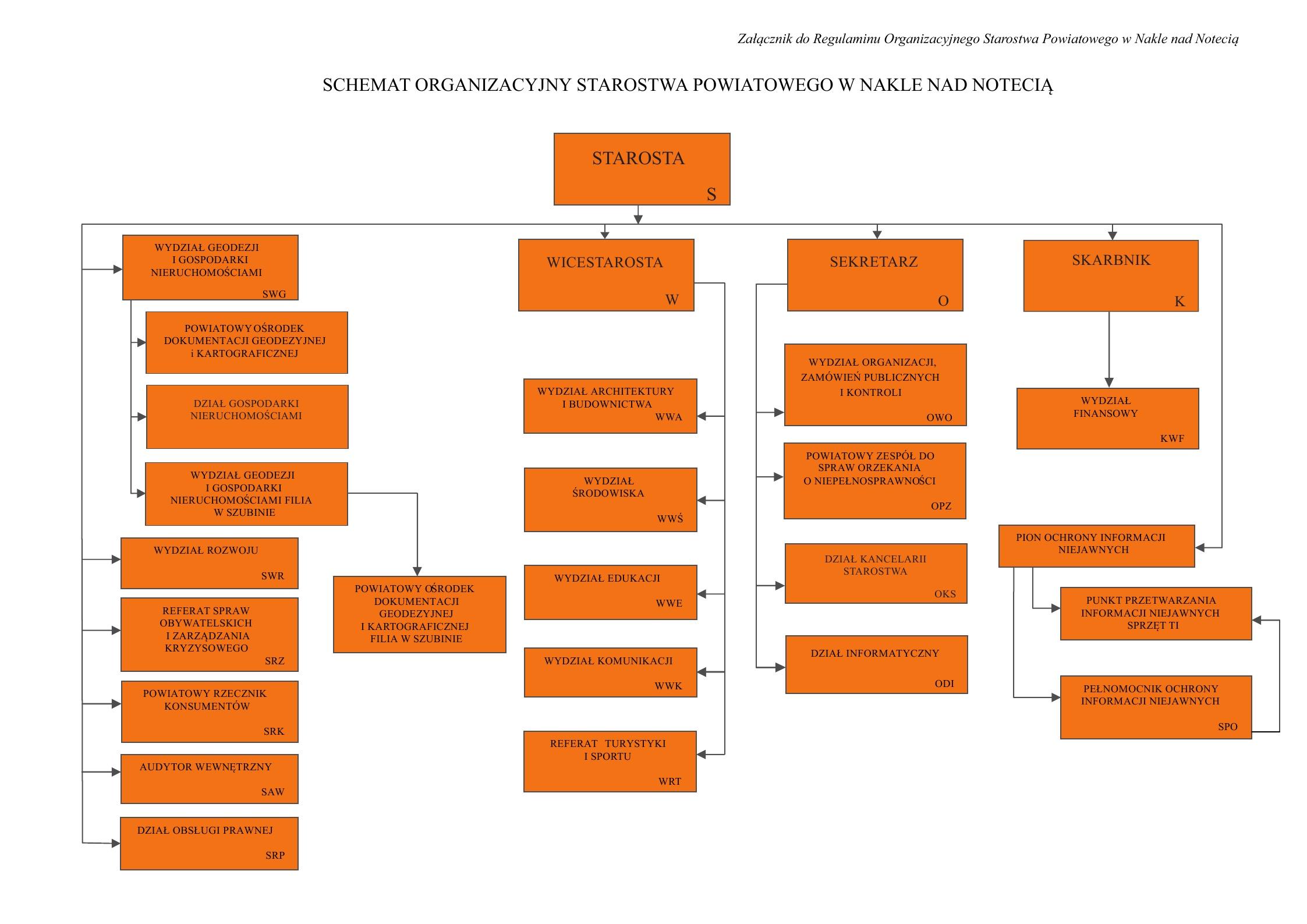 Ilustracja przedstawiające schemat organizacyjny starostwa powiatowego w Nakle (opis schematu poniżej)
