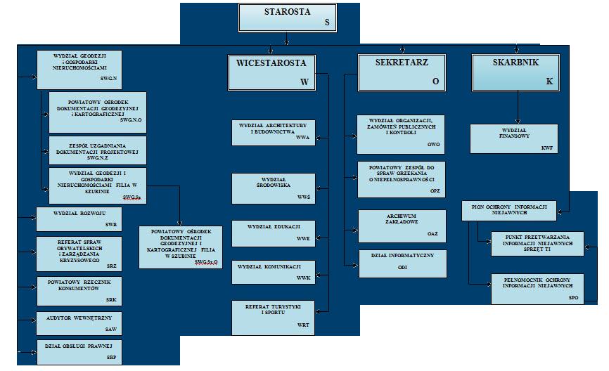 Schemat Organizacyjny Starostwa